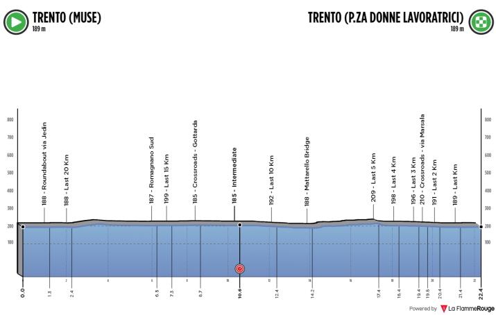Contre-la-montre individuel - Profil - Championnats d'Europe Trentin 2021