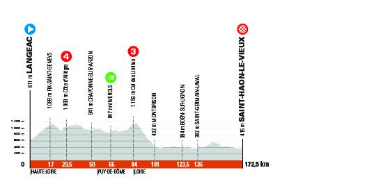 Critérium du Dauphiné 2021 - 3e étape - Profil