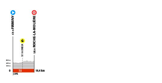Critérium du Dauphiné 2021 - 4e étape - Profil