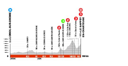 Critérium du Dauphiné 2021 - 6e étape - Profil
