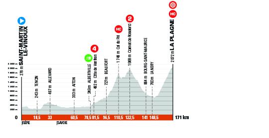 Critérium du Dauphiné 2021 - 7e étape - Profil