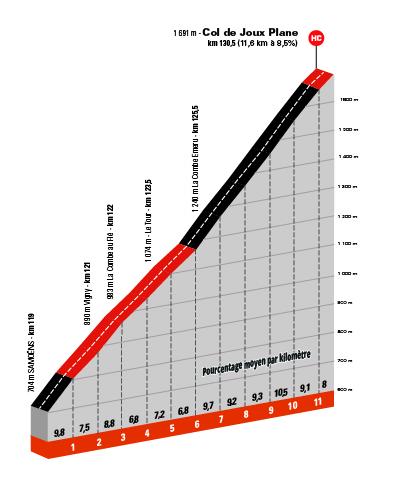 Critérium du Dauphiné 2021 - 8e étape - Profil Joux Plane