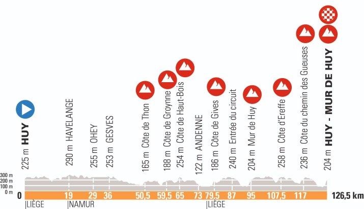 Profil - Flèche Wallonne Femmes 2021