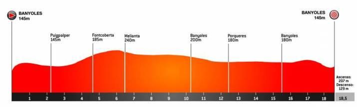 2e étape - Profil - Tour de Catalogne 2021