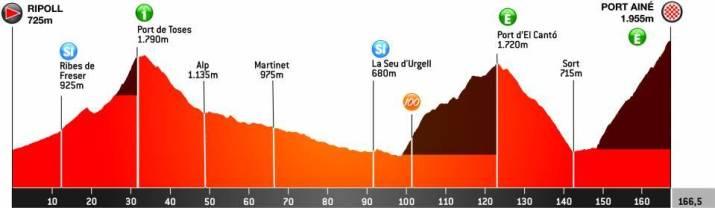 4e étape - Profil - Tour de Catalogne 2021