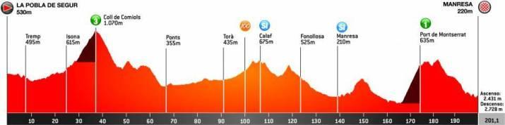 5e étape - Profil - Tour de Catalogne 2021