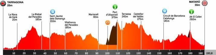 6e étape - Profil - Tour de Catalogne 2021