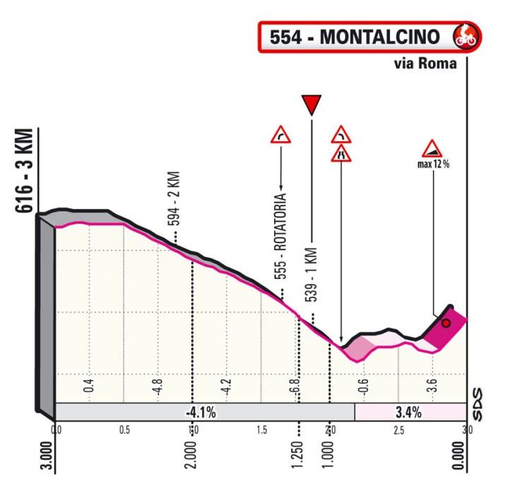 11e étape - Profil du final - Tour d'Italie Giro 2021