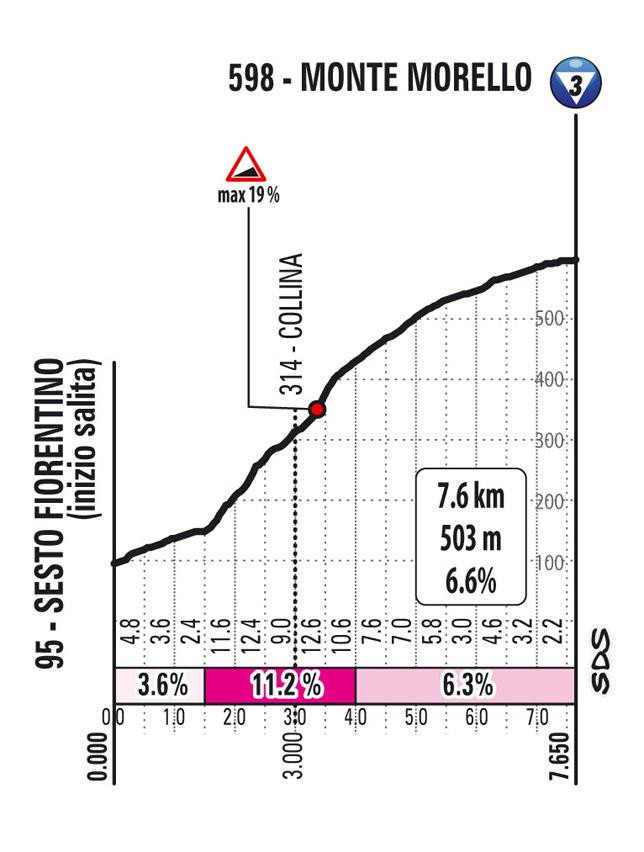 12e étape - Profil GPM 1 - Tour d'Italie Giro 2021