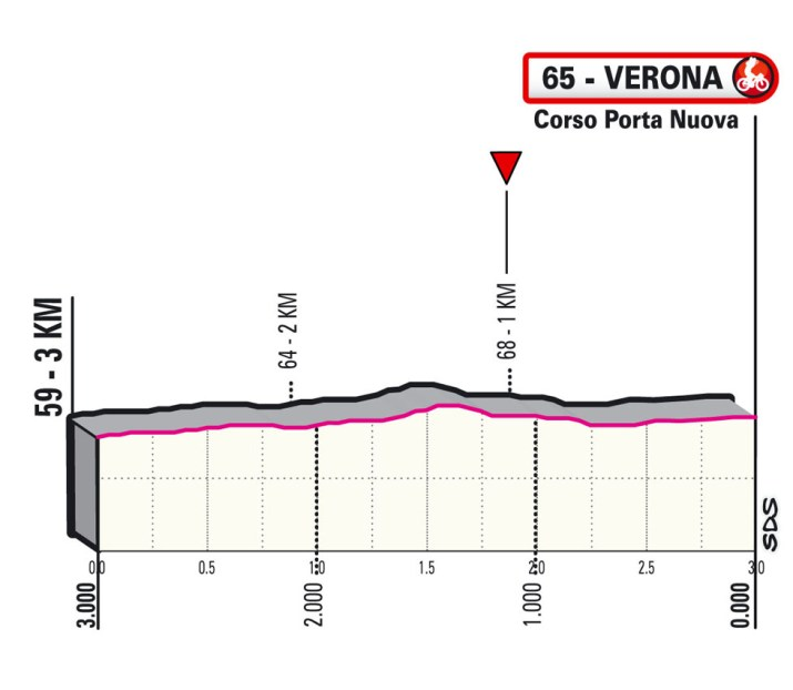 13e étape - Profil du final - Tour d'Italie Giro 2021