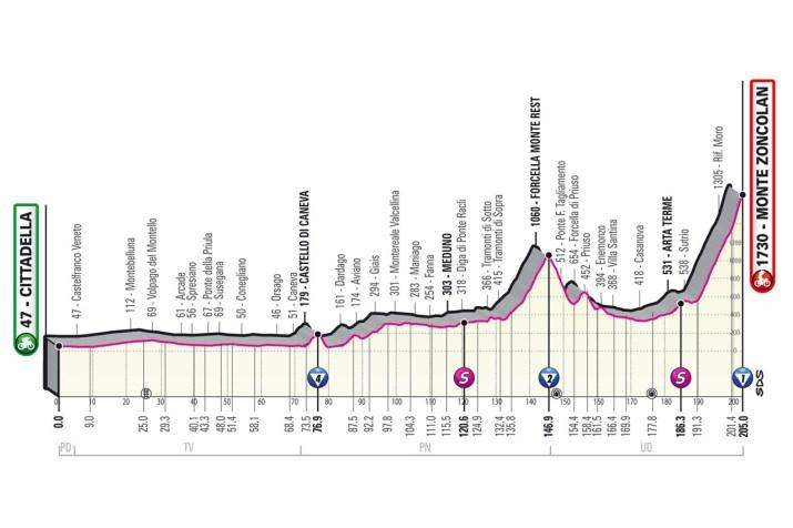 14e étape - Profil - Tour d'Italie Giro 2021