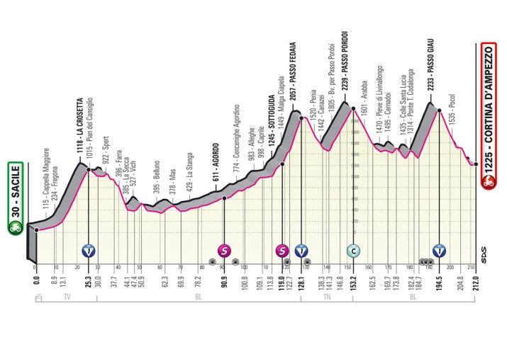16e étape - Profil - Tour d'Italie Giro 2021