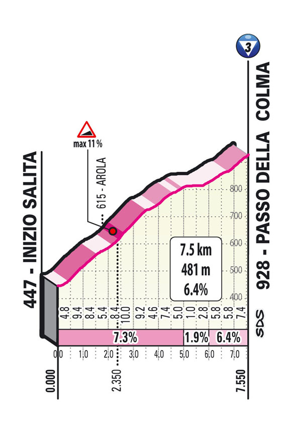 19e étape - Profil GPM 2 - Tour d'Italie Giro 2021