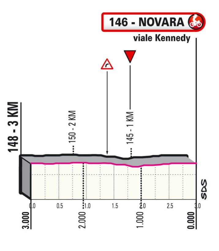 2e étape - Profil du final - Tour d'Italie Giro 2021