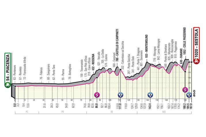 4e étape - Profil - Tour d'Italie Giro 2021
