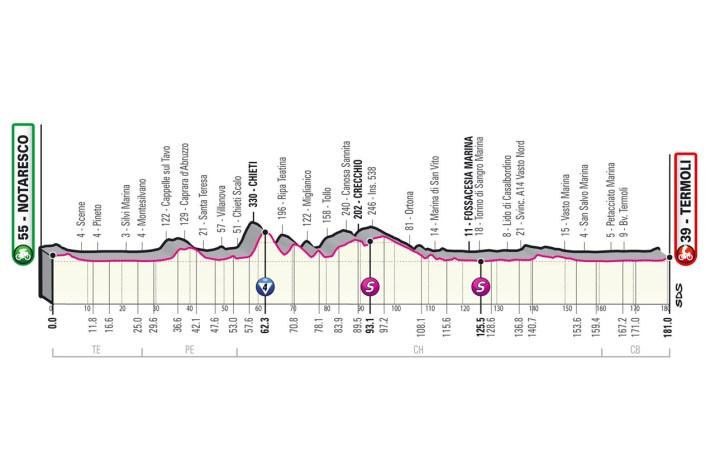 7e étape - Profil - Tour d'Italie Giro 2021