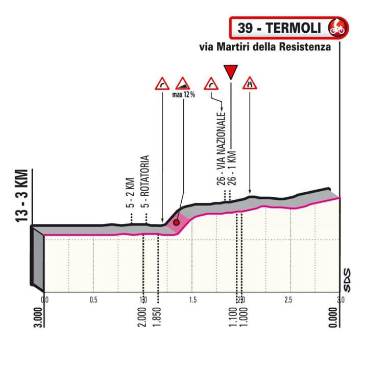 7e étape - Profil du final - Tour d'Italie Giro 2021