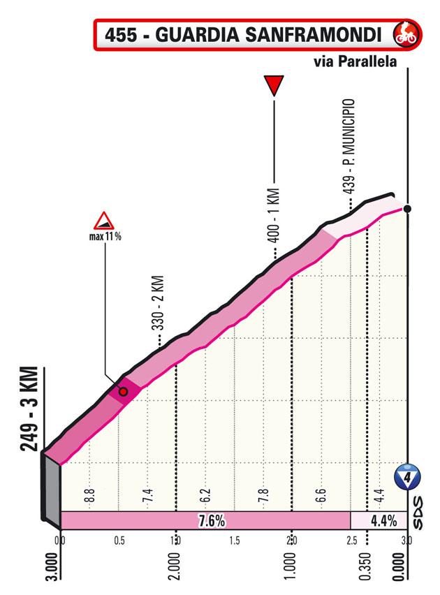 8e étape - Profil du final - Tour d'Italie Giro 2021