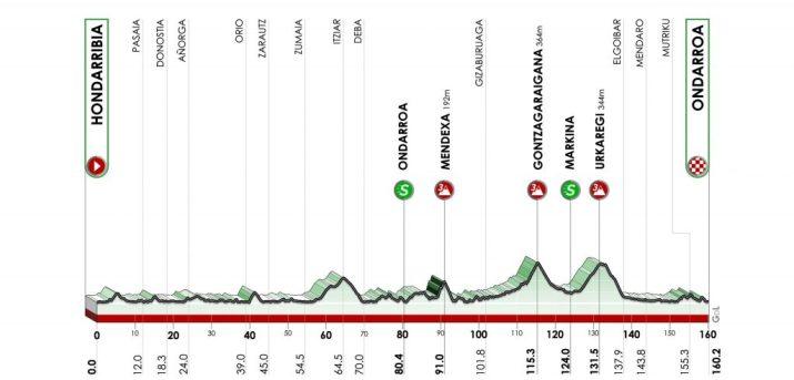 Tour du Pays Basque 2021 - Profil - 5e étape