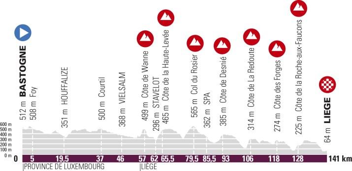 Profil Liège-Bastogne-Liège - Femmes 2021