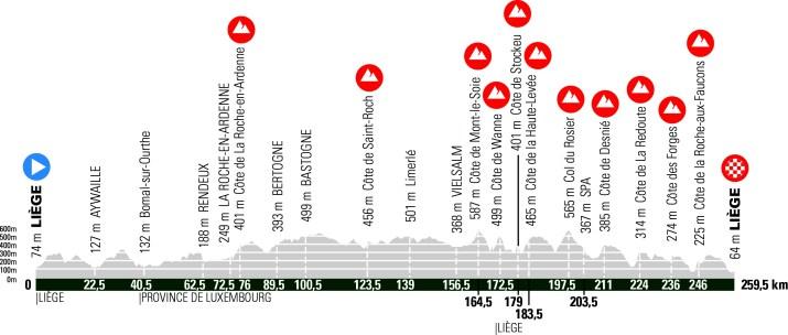 Profil Liège-Bastogne-Liège - Hommes 2021