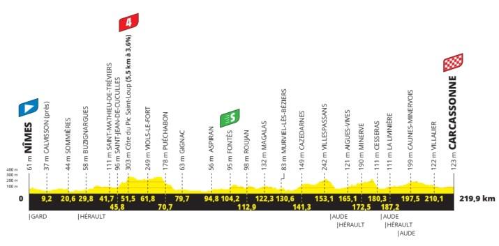 13e étape - Profil - Tour de France 2021