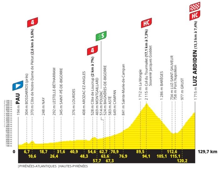 18e étape - Profil - Tour de France 2021