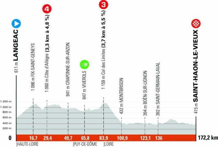 3e étape - Profil - Critérium du Dauphiné 2021