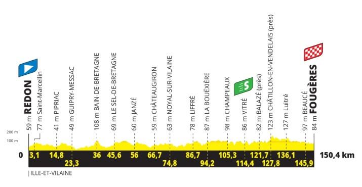 4e étape - Profil - Tour de France 2021