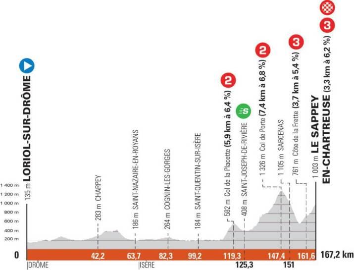 6e étape - Profil - Critérium du Dauphiné 2021