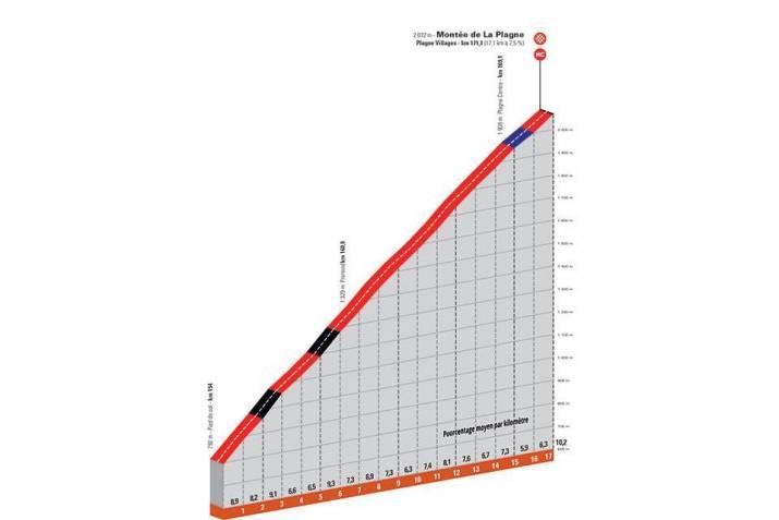 7e étape - Profil GPM 2 - Critérium du Dauphiné 2021