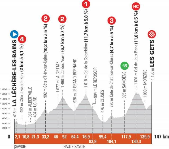 8e étape - Profil - Critérium du Dauphiné 2021