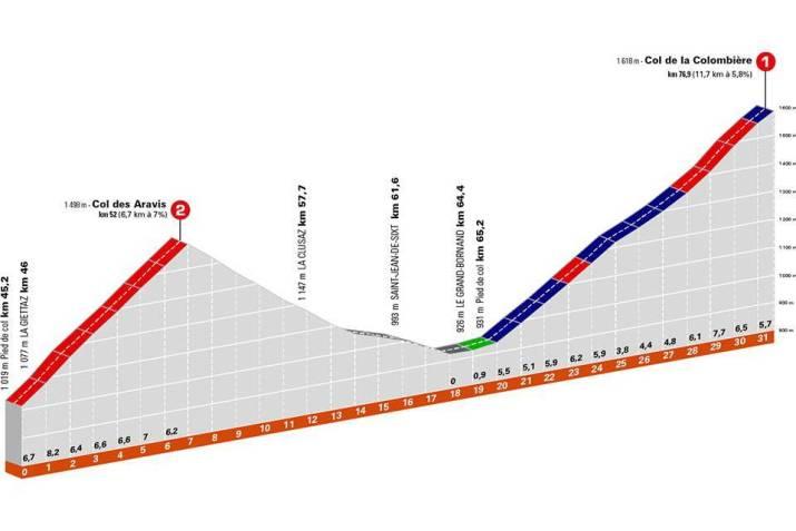 8e étape - Profil GPM 2 - Critérium du Dauphiné 2021