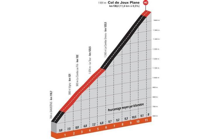 8e étape - Profil GPM 3 - Critérium du Dauphiné 2021