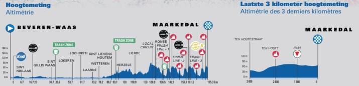 1re étape - Profil - Tour de Belgique 2021