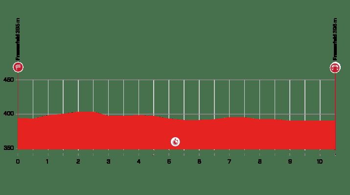 1re étape - Profil - Tour de Suisse 2021
