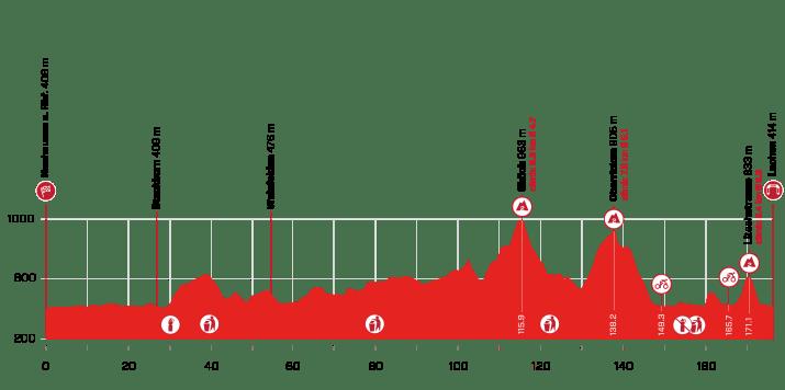 2e étape - Profil - Tour de Suisse 2021