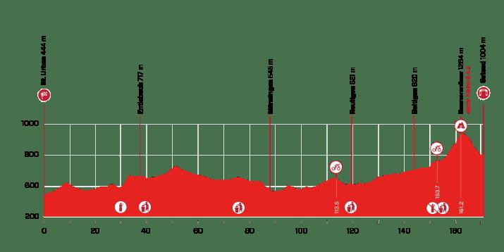 4e étape - Profil - Tour de Suisse 2021