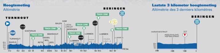 5e étape - Profil - Tour de Belgique 2021