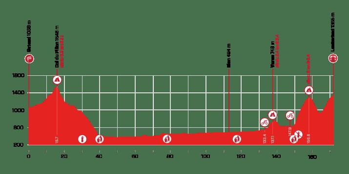 5e étape - Profil - Tour de Suisse 2021