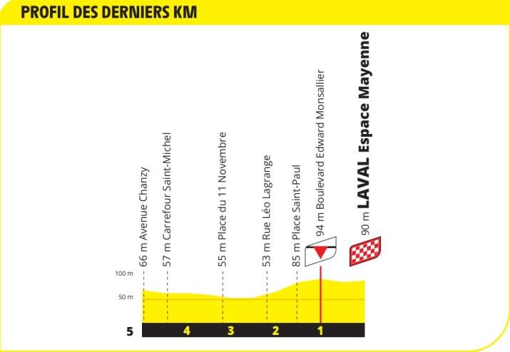 5e étape - Profil du final - Tour de France 2021