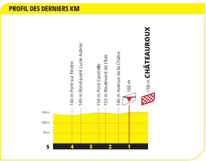 6e étape - Profil du final - Tour de France 2021