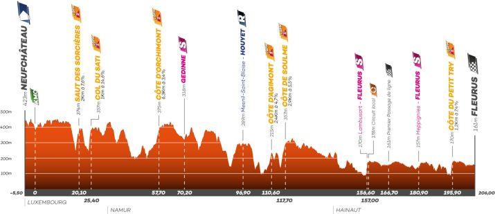 Profil - 4e étape - Tour de Wallonie 2021