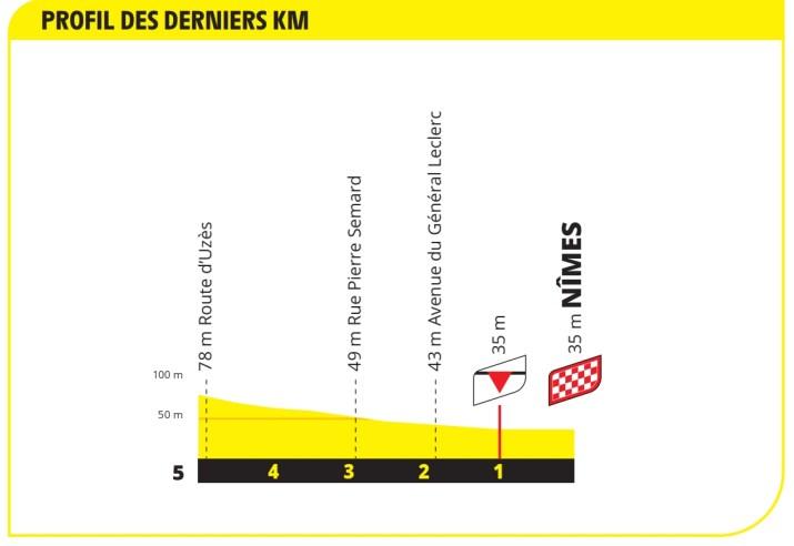 12e étape - Profil du final - Tour de France 2021