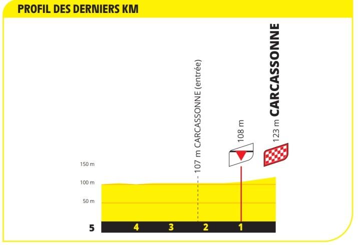 13e étape - Profil du final - Tour de France 2021