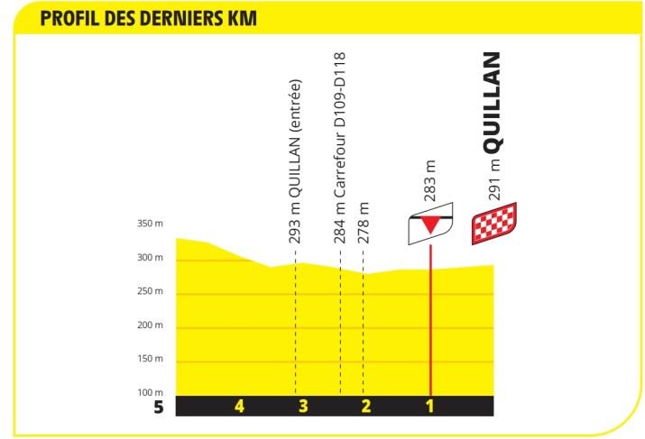14e étape - Profil du final - Tour de France 2021