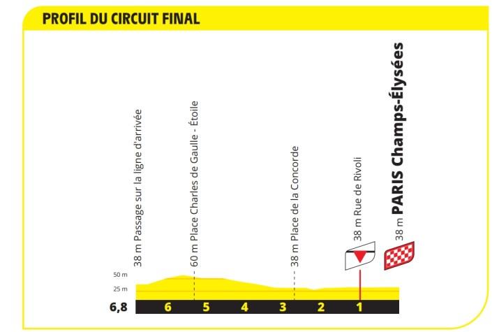 21e étape - Profil du final - Tour de France 2021