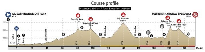 Profil Course en ligne Hommes - Jeux Olympiques Tokyo 2020 - ProCyclingMaps