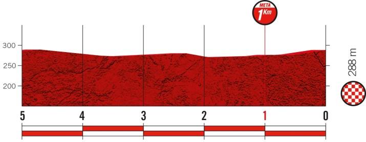 13e étape - Profil du final - Tour d'Espagne Vuelta 2021