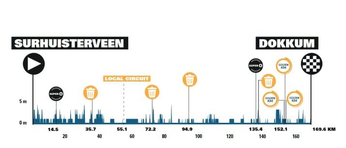1re étape - Profil - Benelux Tour 2021